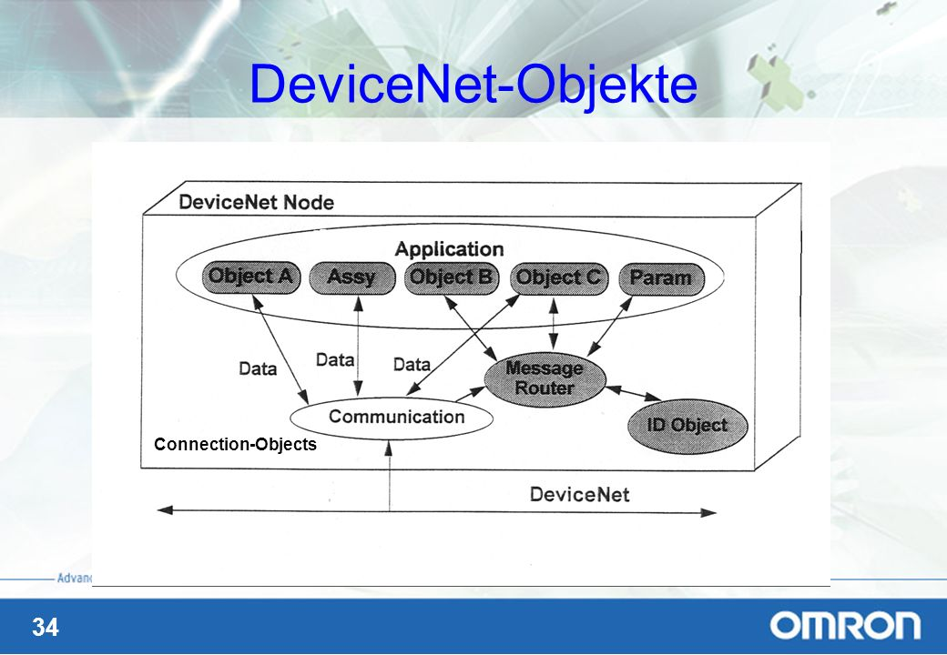 34 DeviceNet-Objekte Connection-Objects