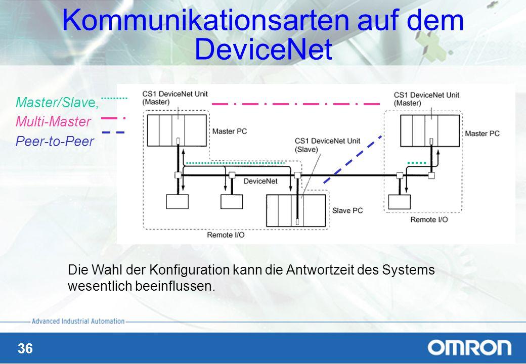 36 Kommunikationsarten auf dem DeviceNet Master/Slave, Multi-Master Peer-to-Peer Die Wahl der Konfiguration kann die Antwortzeit des Systems wesentlic