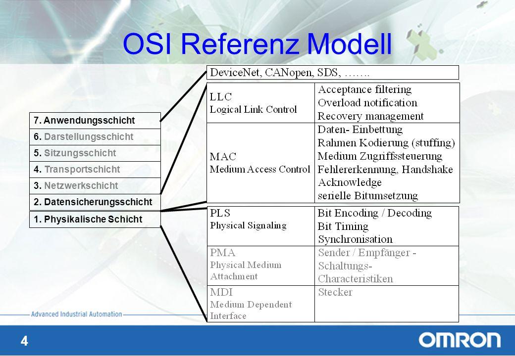 5 Rahmen einer übertragenen Meldung Der Identifier definiert –Typ der Meldung –Priorität der Meldung (Identifier Priorität )