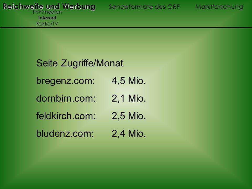 Seite Zugriffe/Monat bregenz.com: 4,5 Mio. dornbirn.com: 2,1 Mio. feldkirch.com: 2,5 Mio. bludenz.com: 2,4 Mio. Reichweite und Werbung Reichweite und