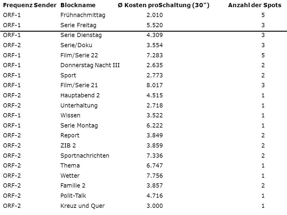 Frequenz Sender Blockname Ø Kosten proSchaltung (30