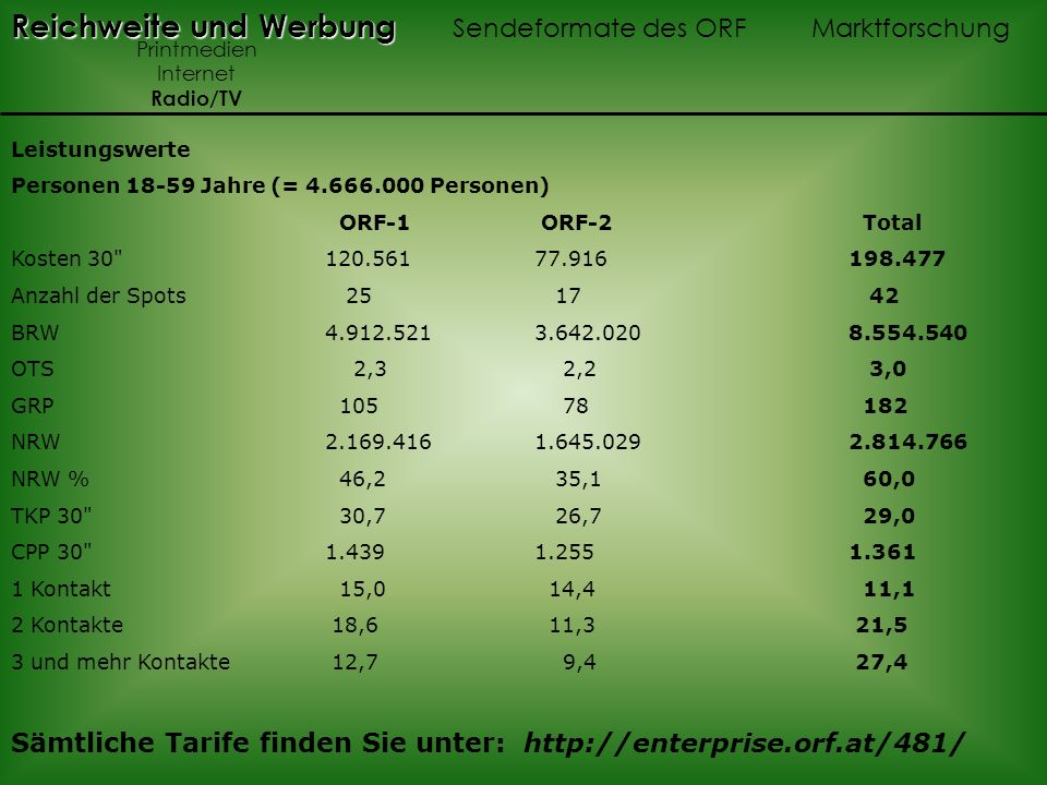 Leistungswerte Personen 18-59 Jahre (= 4.666.000 Personen) ORF-1 ORF-2 Total Kosten 30 120.561 77.916 198.477 Anzahl der Spots 25 17 42 BRW 4.912.521 3.642.020 8.554.540 OTS 2,3 2,2 3,0 GRP 105 78 182 NRW 2.169.416 1.645.029 2.814.766 NRW % 46,2 35,1 60,0 TKP 30 30,7 26,7 29,0 CPP 30 1.439 1.255 1.361 1 Kontakt 15,0 14,4 11,1 2 Kontakte 18,6 11,3 21,5 3 und mehr Kontakte 12,7 9,4 27,4 Sämtliche Tarife finden Sie unter: http://enterprise.orf.at/481/ Reichweite und Werbung Reichweite und Werbung Sendeformate des ORF Marktforschung Printmedien Internet Radio/TV