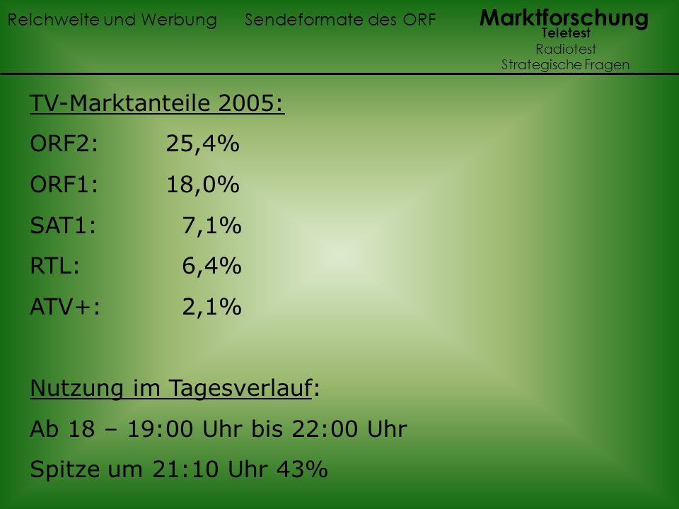 TV-Marktanteile 2005: ORF2: 25,4% ORF1: 18,0% SAT1: 7,1% RTL: 6,4% ATV+: 2,1% Nutzung im Tagesverlauf: Ab 18 – 19:00 Uhr bis 22:00 Uhr Spitze um 21:10
