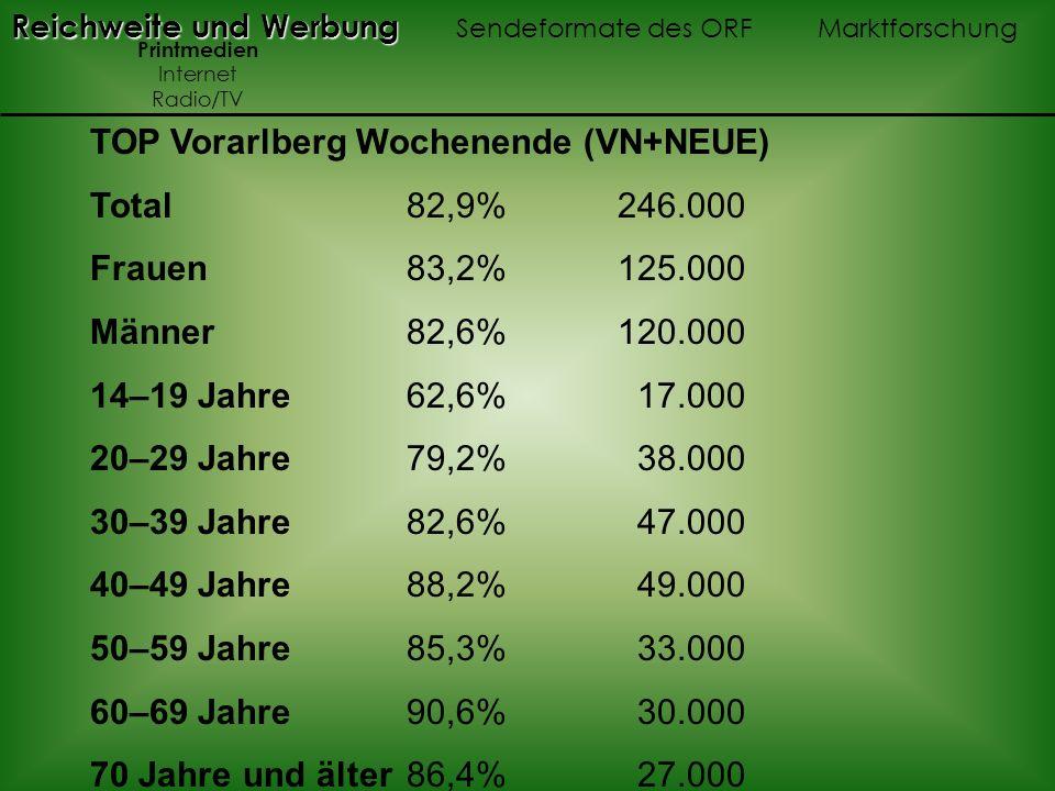 TOP Vorarlberg Wochenende (VN+NEUE) Total 82,9% 246.000 Frauen 83,2% 125.000 Männer 82,6% 120.000 14–19 Jahre 62,6% 17.000 20–29 Jahre 79,2% 38.000 30–39 Jahre82,6% 47.000 40–49 Jahre 88,2% 49.000 50–59 Jahre 85,3% 33.000 60–69 Jahre 90,6% 30.000 70 Jahre und älter 86,4% 27.000 Reichweite und Werbung Reichweite und Werbung Sendeformate des ORF Marktforschung Printmedien Internet Radio/TV