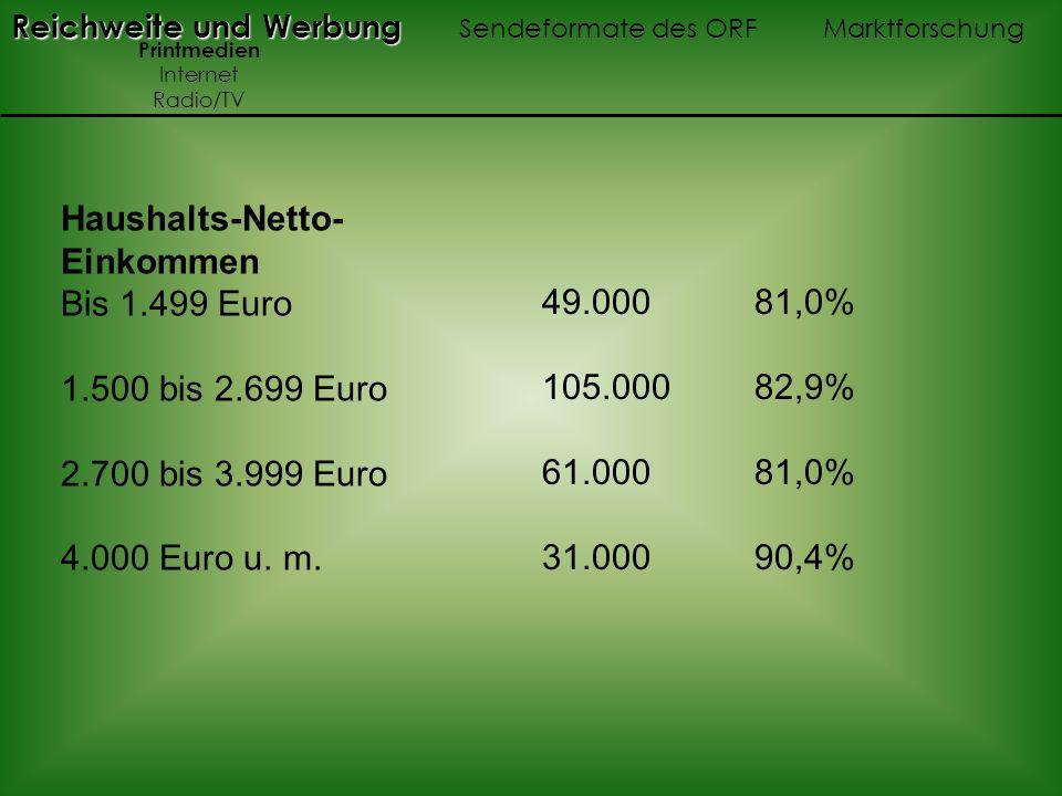 Reichweite und Werbung Reichweite und Werbung Sendeformate des ORF Marktforschung Printmedien Internet Radio/TV 49.000 81,0% 105.000 82,9% 61.000 81,0