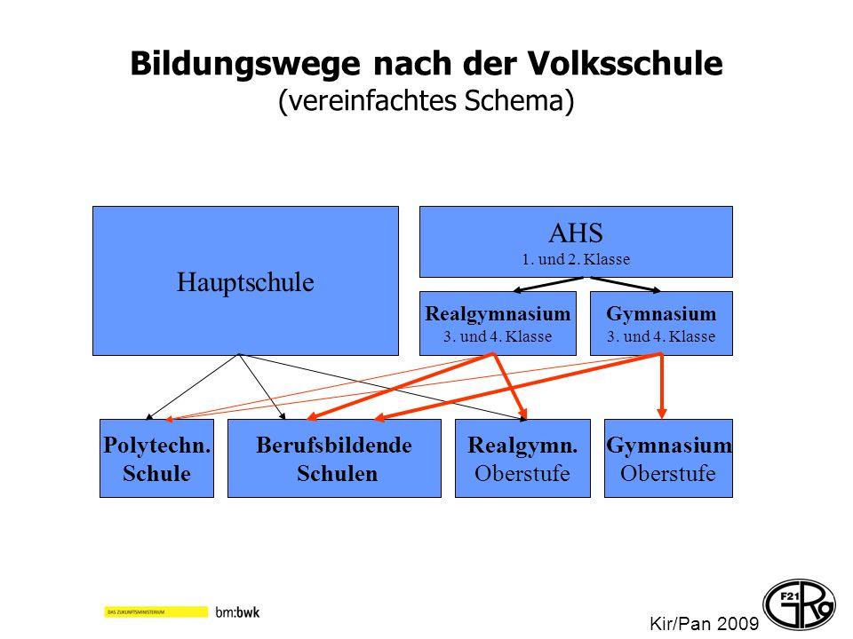 Bildungswege nach der Volksschule (vereinfachtes Schema) Hauptschule AHS 1. und 2. Klasse Realgymnasium 3. und 4. Klasse Gymnasium 3. und 4. Klasse Po