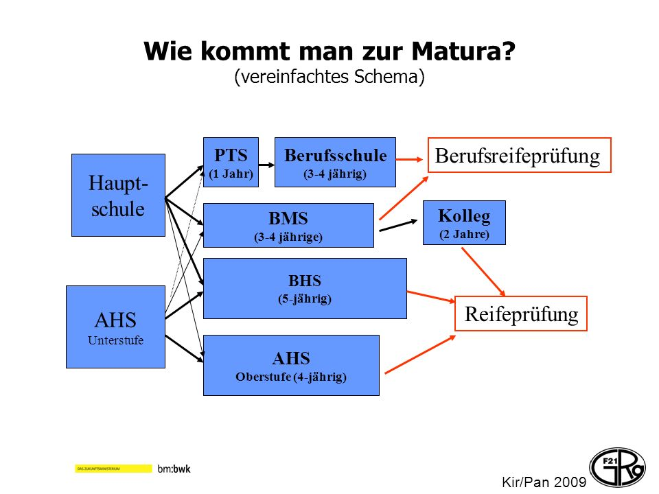 Wie kommt man zur Matura? (vereinfachtes Schema) Haupt- schule AHS Unterstufe Berufsschule (3-4 jährig) BHS (5-jährig) PTS (1 Jahr) BMS (3-4 jährige)