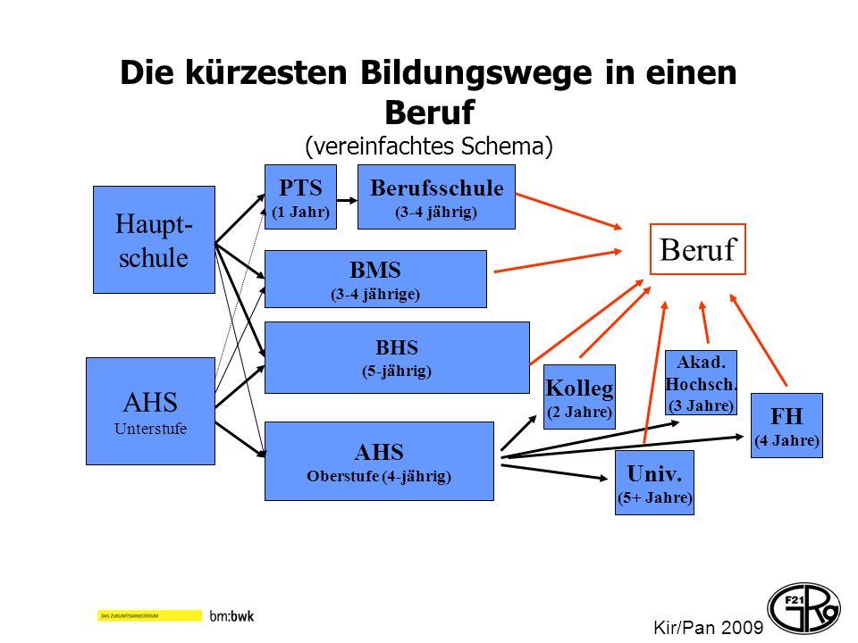 Die kürzesten Bildungswege in einen Beruf (vereinfachtes Schema) Haupt- schule AHS Unterstufe Berufsschule (3-4 jährig) BHS (5-jährig) PTS (1 Jahr) BM