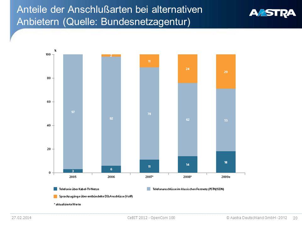 © Aastra Deutschland GmbH - 2012 20 Anteile der Anschlußarten bei alternativen Anbietern (Quelle: Bundesnetzagentur) 27.02.2014 CeBIT 2012 - OpenCom 1