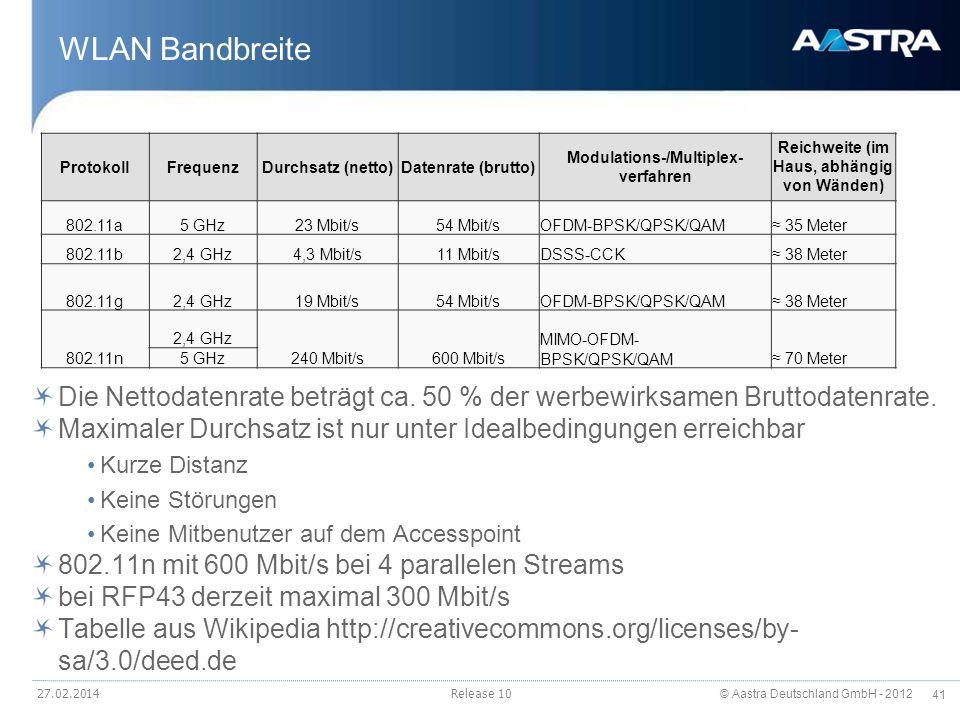 © Aastra Deutschland GmbH - 2012 41 WLAN Bandbreite Die Nettodatenrate beträgt ca. 50 % der werbewirksamen Bruttodatenrate. Maximaler Durchsatz ist nu