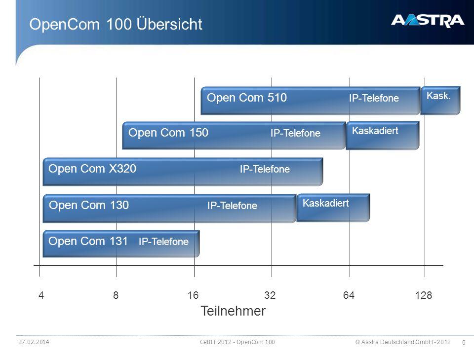 © Aastra Deutschland GmbH - 2012 57 OpenCom 130 - der modulare Einstieg Modular erweiterbares TK-System Grundausbau: 2 S0, 3 UPN (ohne DECT), 4 a/b 3 Modulsteckplätze Beispielausbauten mit Extension Set: >2 S0, 28 a/b, 3 UPN (ohne DECT), >1 S2M, 19 UPN (16 DECT), 8 a/b Systemtelefonie Integrierter DECT Server Kaskadierbar mir einer weiteren OpenCom 130 27.02.2014 CeBIT 2012 - OpenCom 100