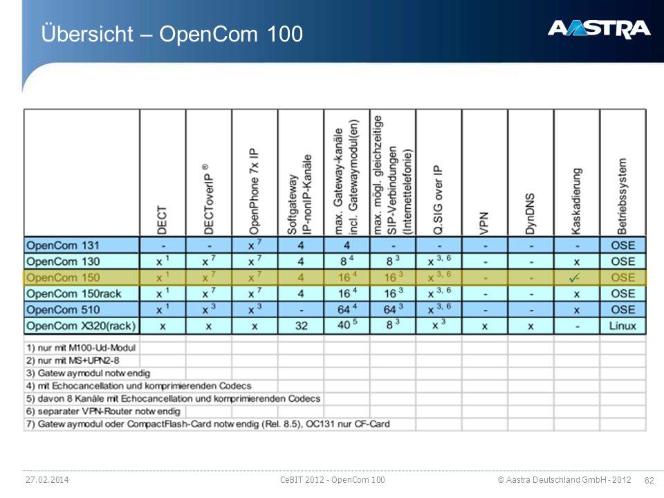 © Aastra Deutschland GmbH - 2012 62 Übersicht – OpenCom 100 27.02.2014 CeBIT 2012 - OpenCom 100