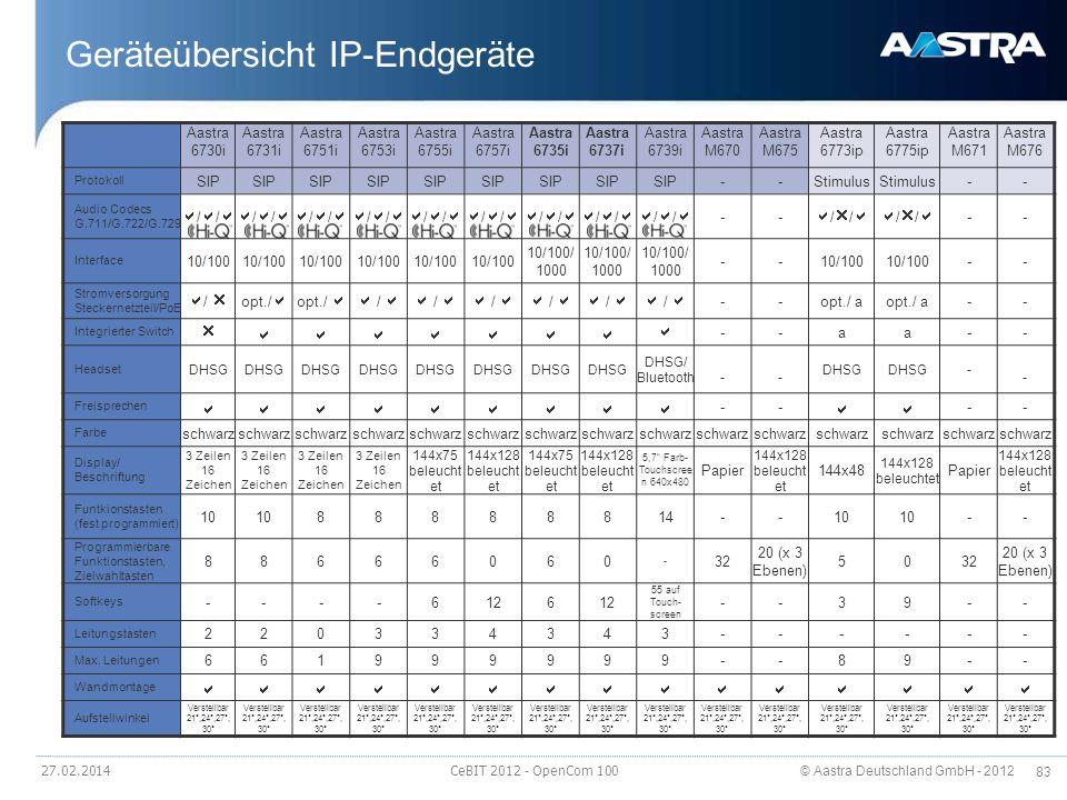 © Aastra Deutschland GmbH - 2012 83 Geräteübersicht IP-Endgeräte 27.02.2014 CeBIT 2012 - OpenCom 100 Aastra 6730i Aastra 6731i Aastra 6751i Aastra 675