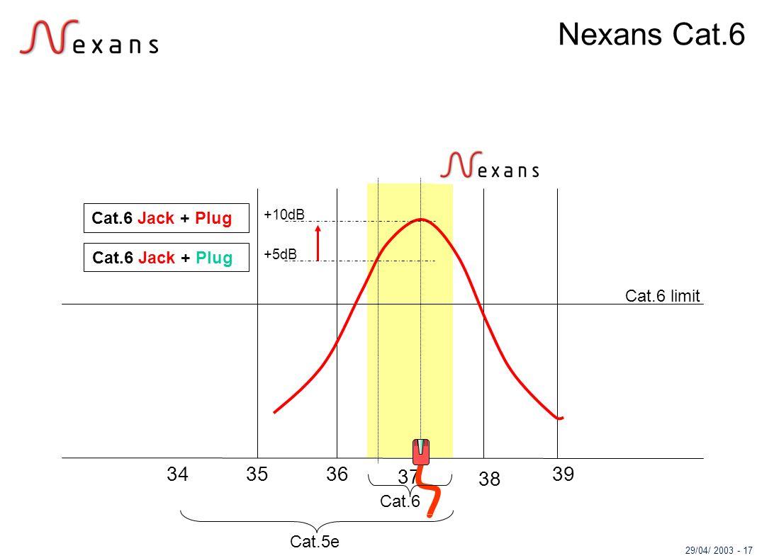 29/04/ 2003 - 17 37 38 35393634 Cat.5e Cat.6 limit Cat.6 Jack + Plug +5dB +10dB Cat.6 Jack + Plug Cat.6 Nexans Cat.6
