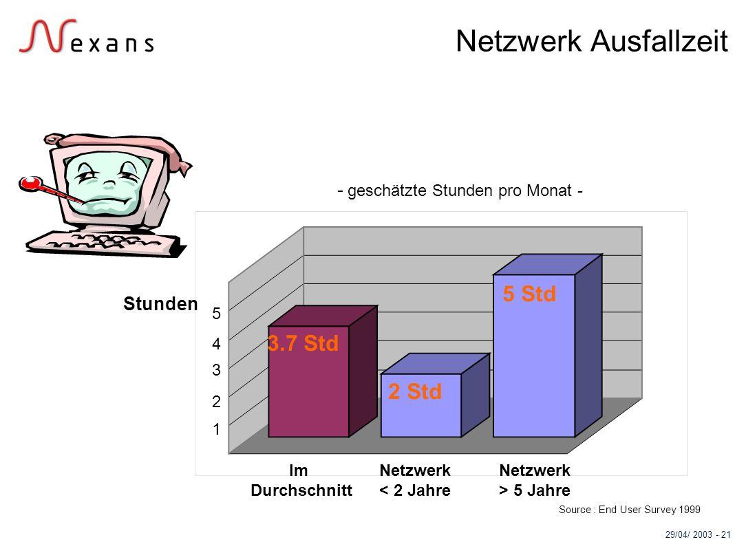 29/04/ 2003 - 21 Netzwerk Ausfallzeit - geschätzte Stunden pro Monat - 1 2 3 4 5 Stunden Im Durchschnitt Netzwerk < 2 Jahre Netzwerk > 5 Jahre 5 Std 2