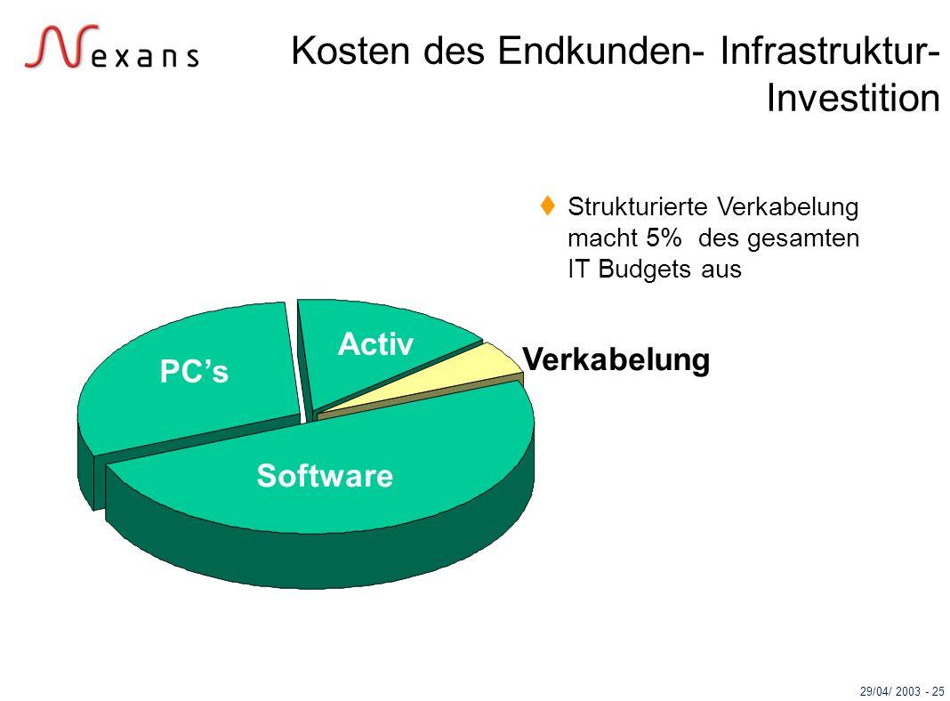 29/04/ 2003 - 25 Strukturierte Verkabelung macht 5% des gesamten IT Budgets aus Activ PCs Software Verkabelung Kosten des Endkunden- Infrastruktur- In