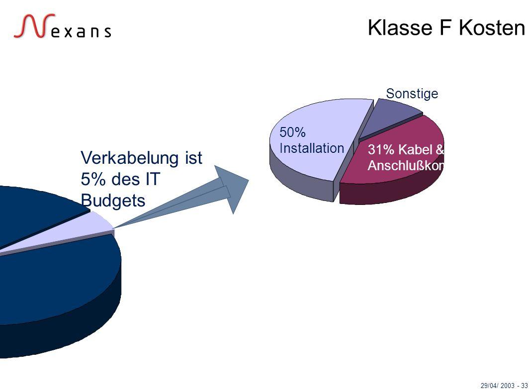 29/04/ 2003 - 33 Klasse F Kosten 31% Kabel & Anschlußkomp. Sonstige 50% Installation Verkabelung ist 5% des IT Budgets