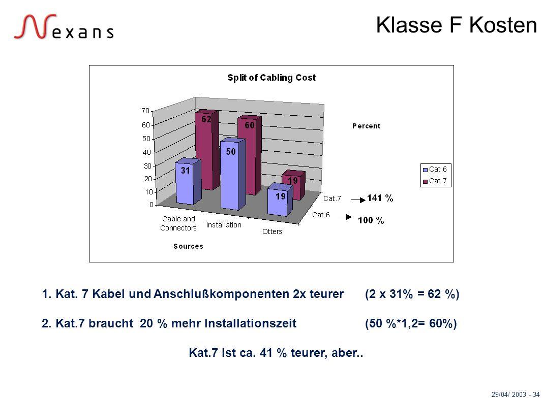 29/04/ 2003 - 34 Klasse F Kosten 1. Kat. 7 Kabel und Anschlußkomponenten 2x teurer (2 x 31% = 62 %) 2. Kat.7 braucht 20 % mehr Installationszeit(50 %*