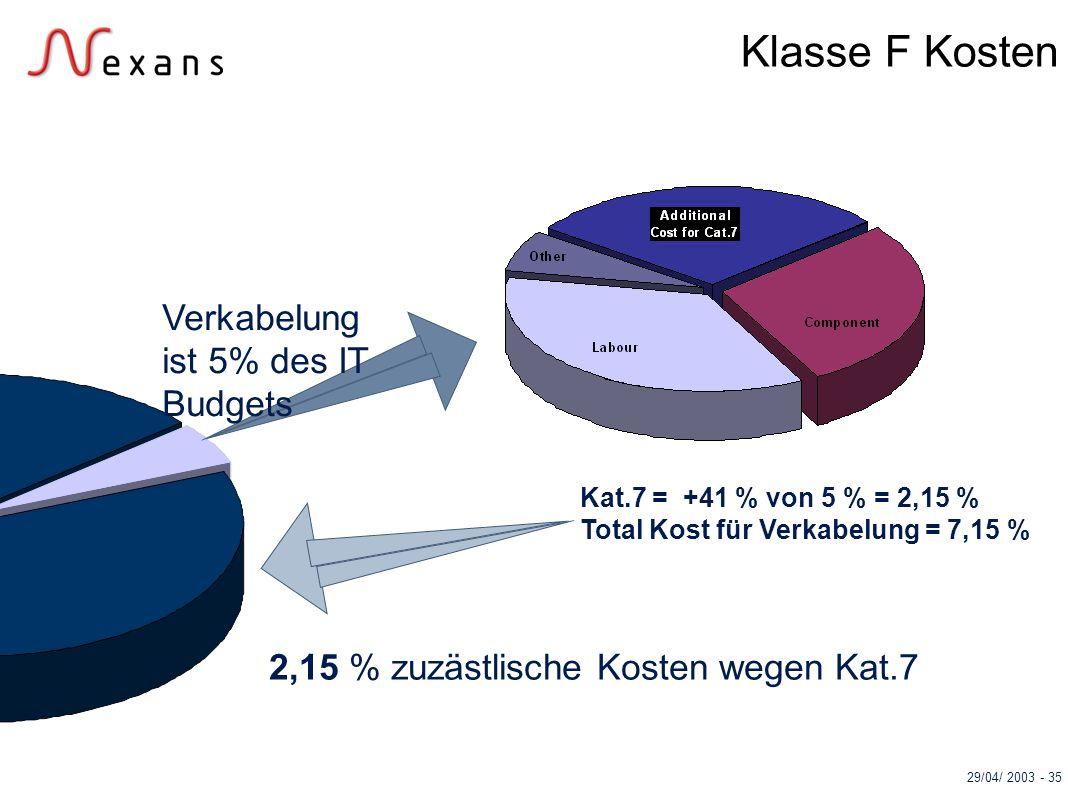 29/04/ 2003 - 35 Klasse F Kosten Verkabelung ist 5% des IT Budgets Kat.7 = +41 % von 5 % = 2,15 % Total Kost für Verkabelung = 7,15 % 2,15 % zuzästlis