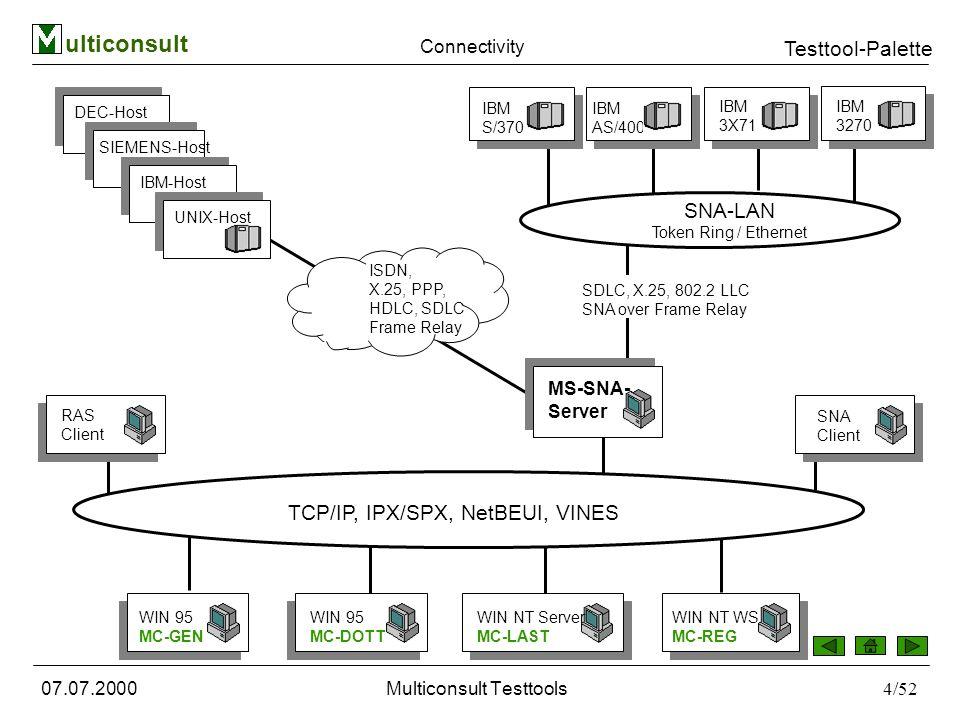 ulticonsult Testtool-Palette 07.07.2000Multiconsult Testtools25/52 Um MC-GEN einsetzen zu können, müssen Sie mit mindestens folgendem Computersystem ausgerüstet sein: Hardware Computer: COMPAQ, IBM PS/2 oder ein 100 % kompatibler Computer mit einer 486SX-, 486- oder 586-CPU Speicher: Sie müssen mindestens 8 MB RAM installiert haben; empfohlen werden 16 MB oder mehr Massenspeicher: Eine Festplatte mit ausreichend freiem Speicherplatz Grafik: Eine Windows-kompatible Farbgrafikkarte mit VGA oder einer höheren Auflösung Maus: Eine Microsoft Maus oder eine andere Windows-kompatible Maus 17-SVGA-Monitor Software Microsoft Windows 95 für V1.2, oder Microsoft Windows NT 3.51/4.0 für V1.2 Benutzeroberfläche deutsch Dokumentation Online-Hilfe im HTML-Format - vollständig ausdruckbar, Anforderungen DV-/ und Windows-Grundkenntnisse MC-GEN - Nachrichtengenerator
