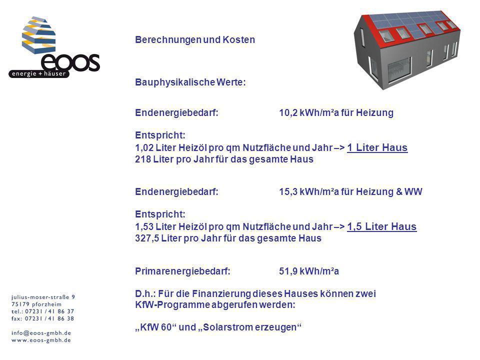 Berechnungen und Kosten Bauphysikalische Werte: Endenergiebedarf:10,2 kWh/m²a für Heizung Entspricht: 1,02 Liter Heizöl pro qm Nutzfläche und Jahr –> 1 Liter Haus 218 Liter pro Jahr für das gesamte Haus Primarenergiebedarf:51,9 kWh/m²a D.h.: Für die Finanzierung dieses Hauses können zwei KfW-Programme abgerufen werden: KfW 60 und Solarstrom erzeugen Endenergiebedarf:15,3 kWh/m²a für Heizung & WW Entspricht: 1,53 Liter Heizöl pro qm Nutzfläche und Jahr –> 1,5 Liter Haus 327,5 Liter pro Jahr für das gesamte Haus