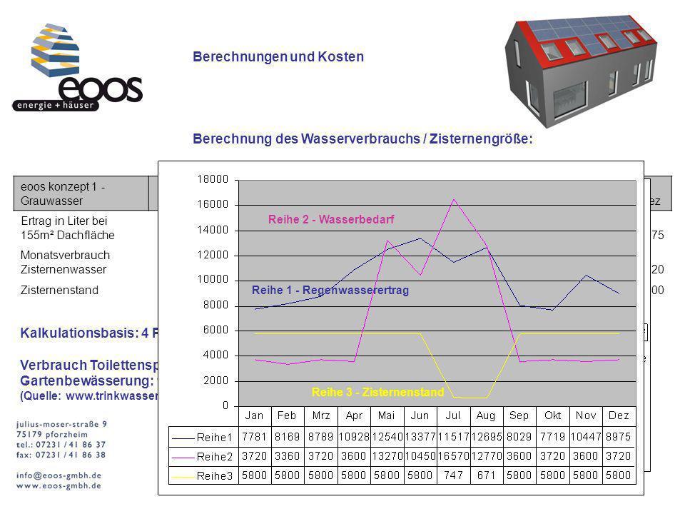 Berechnungen und Kosten Berechnung des Wasserverbrauchs / Zisternengröße: eoos konzept 1 - GrauwasserJanFebMrzAprMaiJunJulAugSepOktNovDez Ertrag in Li