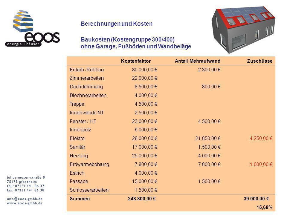 Berechnungen und Kosten Baukosten (Kostengruppe 300/400) ohne Garage, Fußböden und Wandbeläge Kostenfaktor Anteil MehraufwandZuschüsse Erdarb./Rohbau8