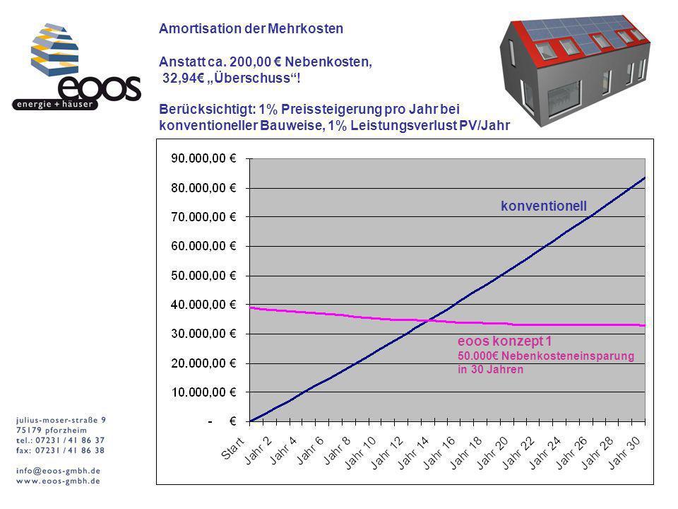 Amortisation der Mehrkosten Anstatt ca. 200,00 Nebenkosten, 32,94 Überschuss! Berücksichtigt: 1% Preissteigerung pro Jahr bei konventioneller Bauweise