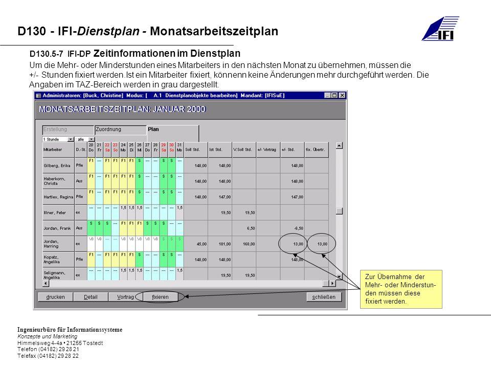 Ingenieurbüro für Informationssysteme Konzepte und Marketing Himmelsweg 4-4a 21255 Tostedt Telefon (04182) 29 28 21 Telefax (04182) 29 28 22 D130 - IFI-Dienstplan - Monatsarbeitszeitplan D130.5-7 IFI-DP Zeitinformationen im Dienstplan Um die Mehr- oder Minderstunden eines Mitarbeiters in den nächsten Monat zu übernehmen, müssen die +/- Stunden fixiert werden.Ist ein Mitarbeiter fixiert, könnenn keine Änderungen mehr durchgeführt werden.