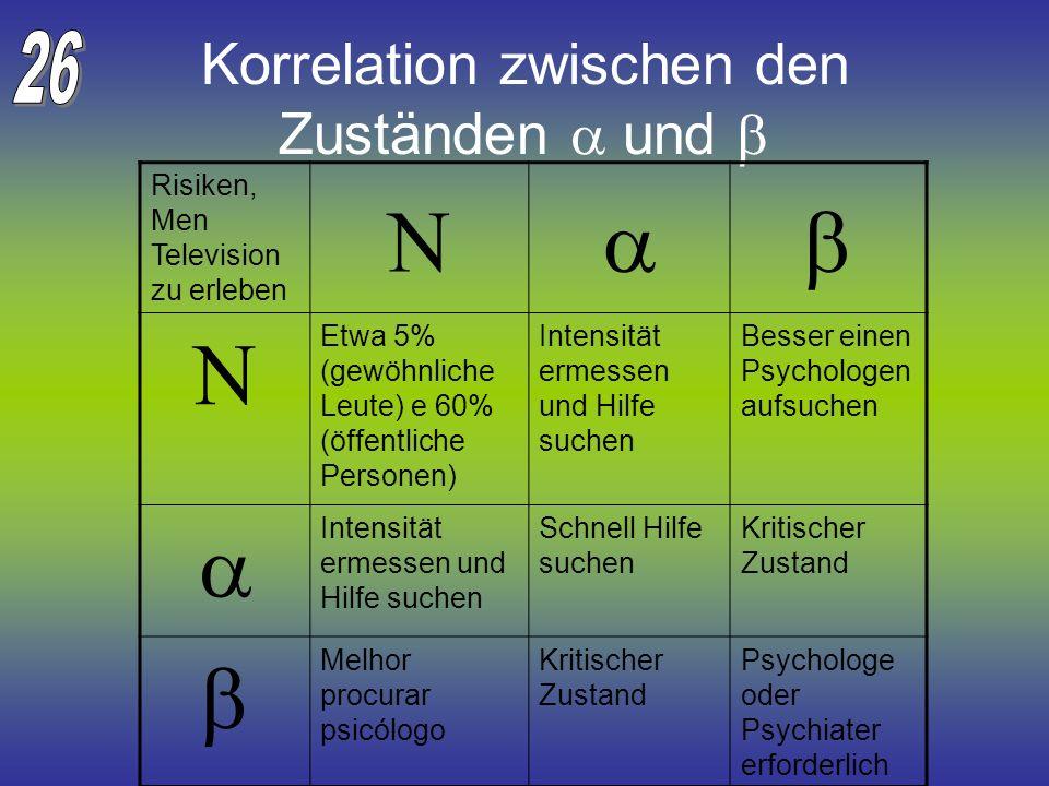 Korrelation zwischen den Zuständen und Risiken, Men Television zu erleben Etwa 5% (gewöhnliche Leute) e 60% (öffentliche Personen) Intensität ermessen