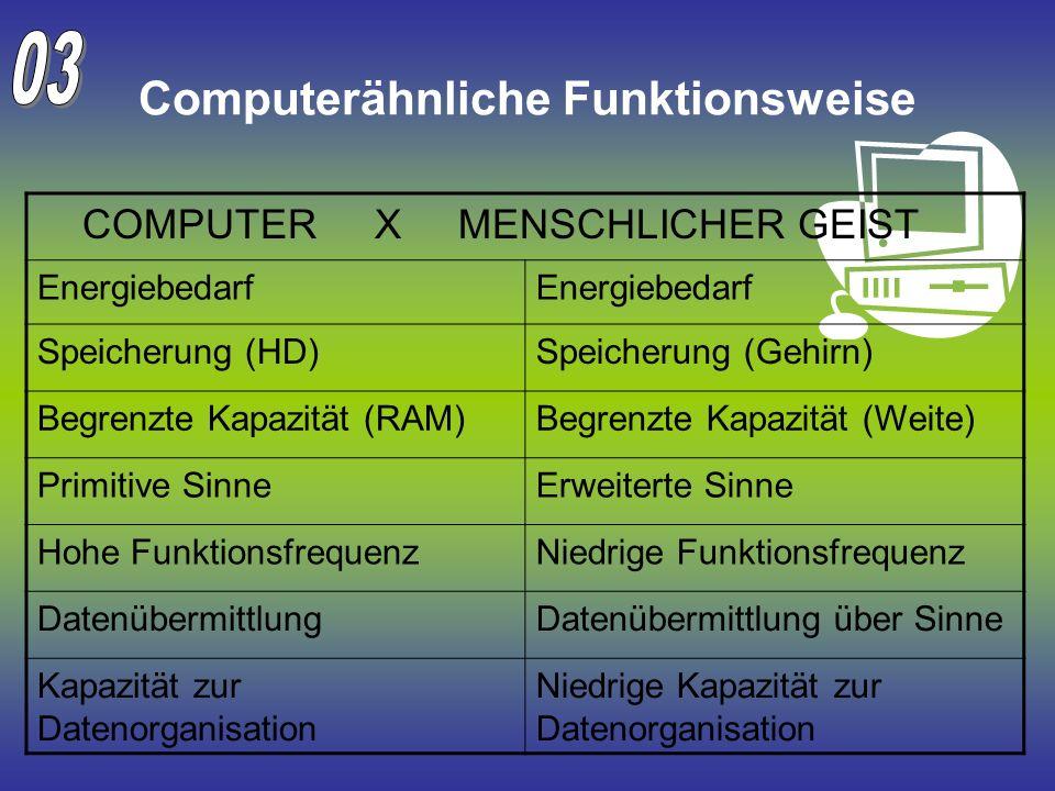 Computerähnliche Funktionsweise COMPUTER X MENSCHLICHER GEIST Energiebedarf Speicherung (HD)Speicherung (Gehirn) Begrenzte Kapazität (RAM)Begrenzte Ka