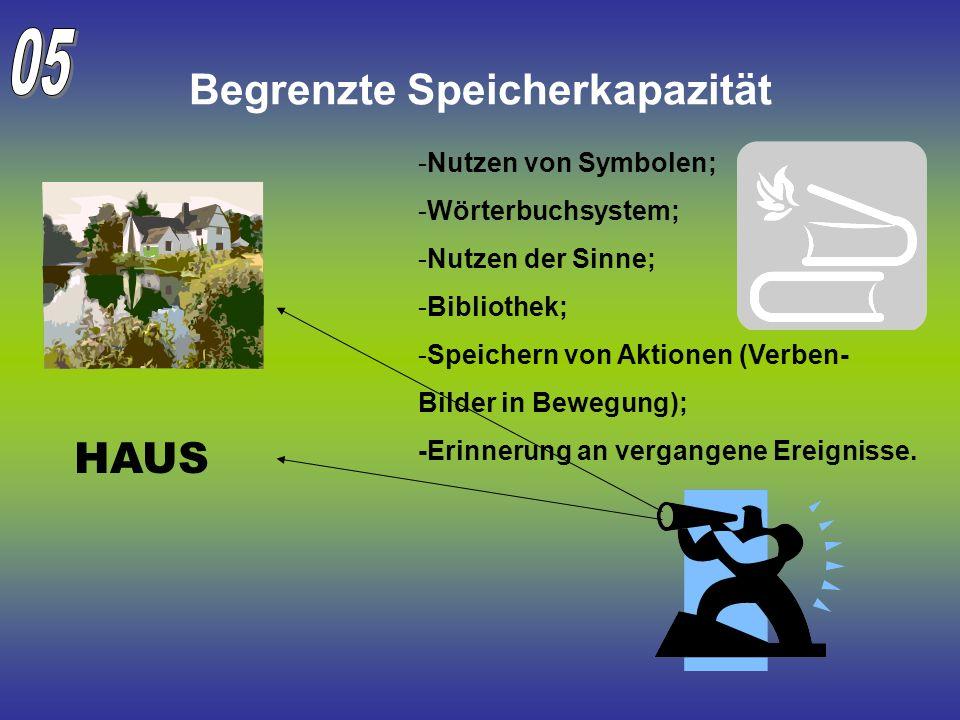 Begrenzte Speicherkapazität HAUS -Nutzen von Symbolen; -Wörterbuchsystem; -Nutzen der Sinne; -Bibliothek; -Speichern von Aktionen (Verben- Bilder in B