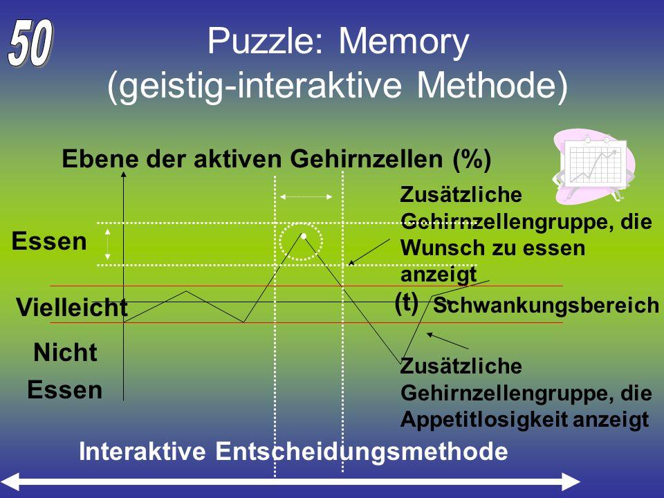 Puzzle: Memory (geistig-interaktive Methode) Ebene der aktiven Gehirnzellen (%) Essen Nicht Essen Zusätzliche Gehirnzellengruppe, die Wunsch zu essen