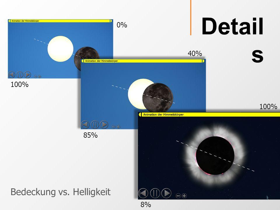 Detail s 100% 85% 8% 0% 40% 100% Bedeckung vs. Helligkeit
