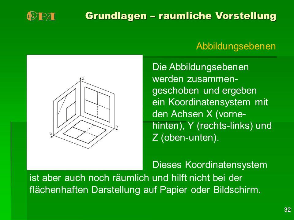 32 Grundlagen – raumliche Vorstellung Die Abbildungsebenen werden zusammen- geschoben und ergeben ein Koordinatensystem mit den Achsen X (vorne- hinte