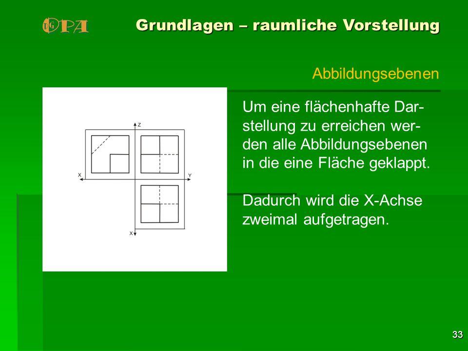 33 Grundlagen – raumliche Vorstellung Um eine flächenhafte Dar- stellung zu erreichen wer- den alle Abbildungsebenen in die eine Fläche geklappt. Dadu