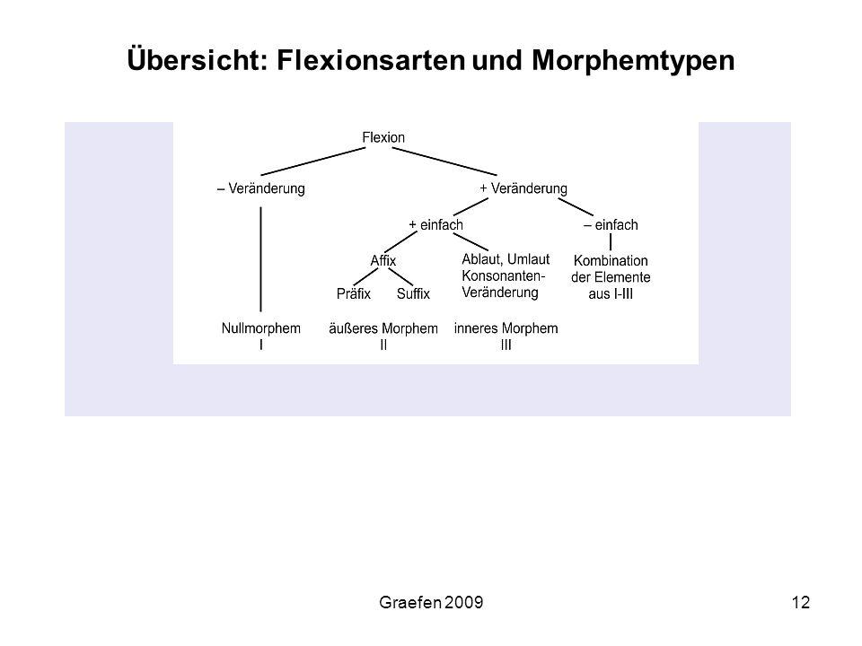 Graefen 200912 Übersicht: Flexionsarten und Morphemtypen