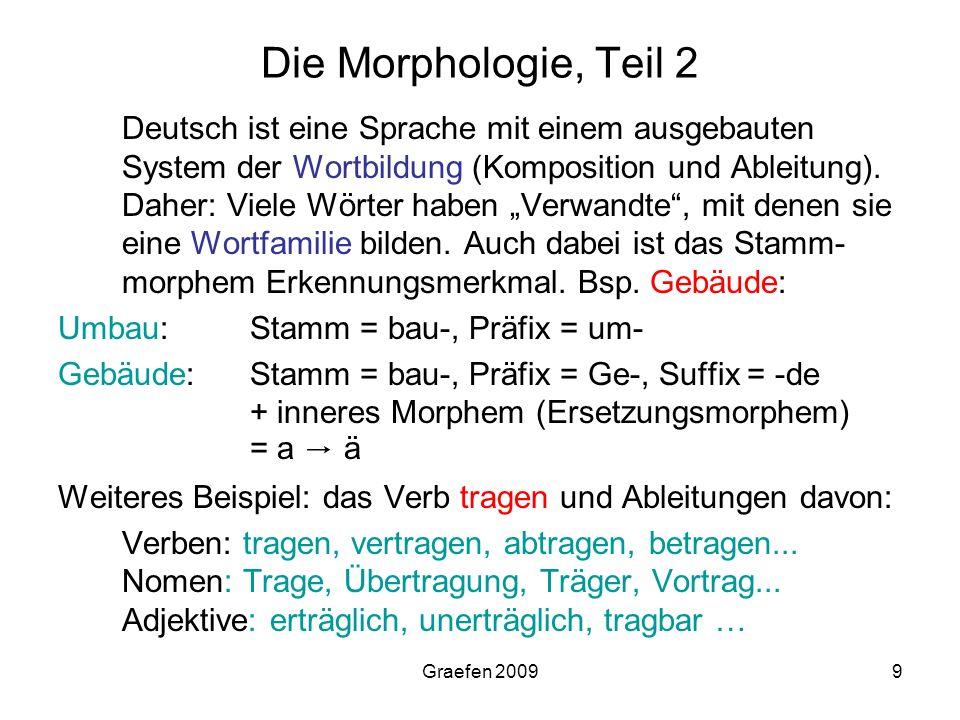 Graefen 20099 Die Morphologie, Teil 2 Deutsch ist eine Sprache mit einem ausgebauten System der Wortbildung (Komposition und Ableitung). Daher: Viele