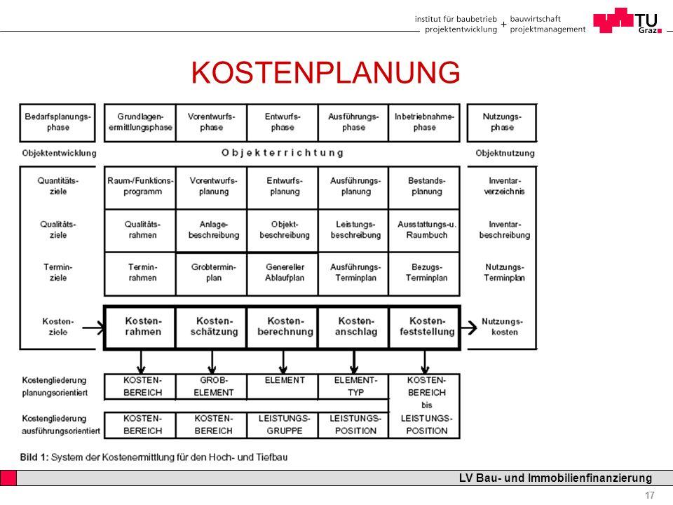 Professor Horst Cerjak, 19.12.2005 17 LV Bau- und Immobilienfinanzierung KOSTENPLANUNG ELEMENTGLIEDERUNG