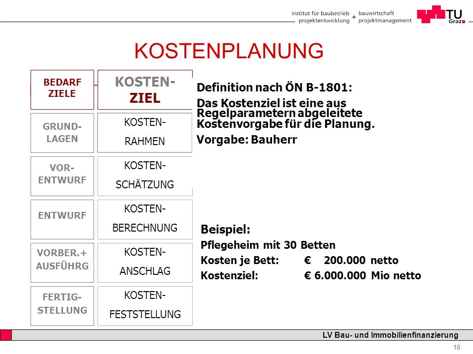 Professor Horst Cerjak, 19.12.2005 18 LV Bau- und Immobilienfinanzierung KOSTENPLANUNG ELEMENTGLIEDERUNG Beispiel: Pflegeheim mit 30 Betten Kosten je