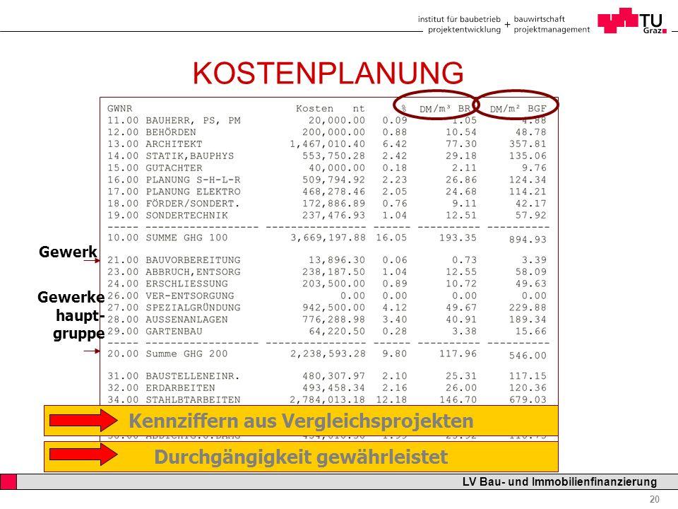 Professor Horst Cerjak, 19.12.2005 20 LV Bau- und Immobilienfinanzierung KOSTENPLANUNG Gewerk Gewerke haupt- gruppe Durchgängigkeit gewährleistet Kenn