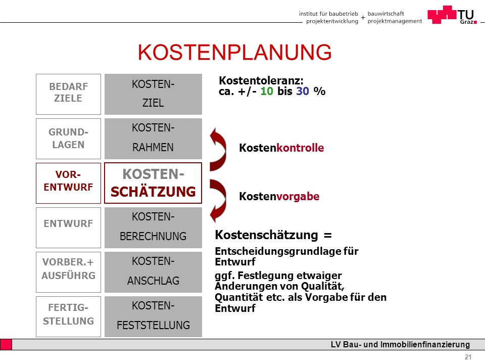 Professor Horst Cerjak, 19.12.2005 21 LV Bau- und Immobilienfinanzierung KOSTENPLANUNG Kostenschätzung = Entscheidungsgrundlage für Entwurf ggf. Festl