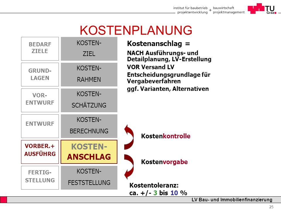 Professor Horst Cerjak, 19.12.2005 25 LV Bau- und Immobilienfinanzierung KOSTENPLANUNG Kostentoleranz: ca. +/- 3 bis 10 % KOSTEN- ANSCHLAG KOSTEN- RAH