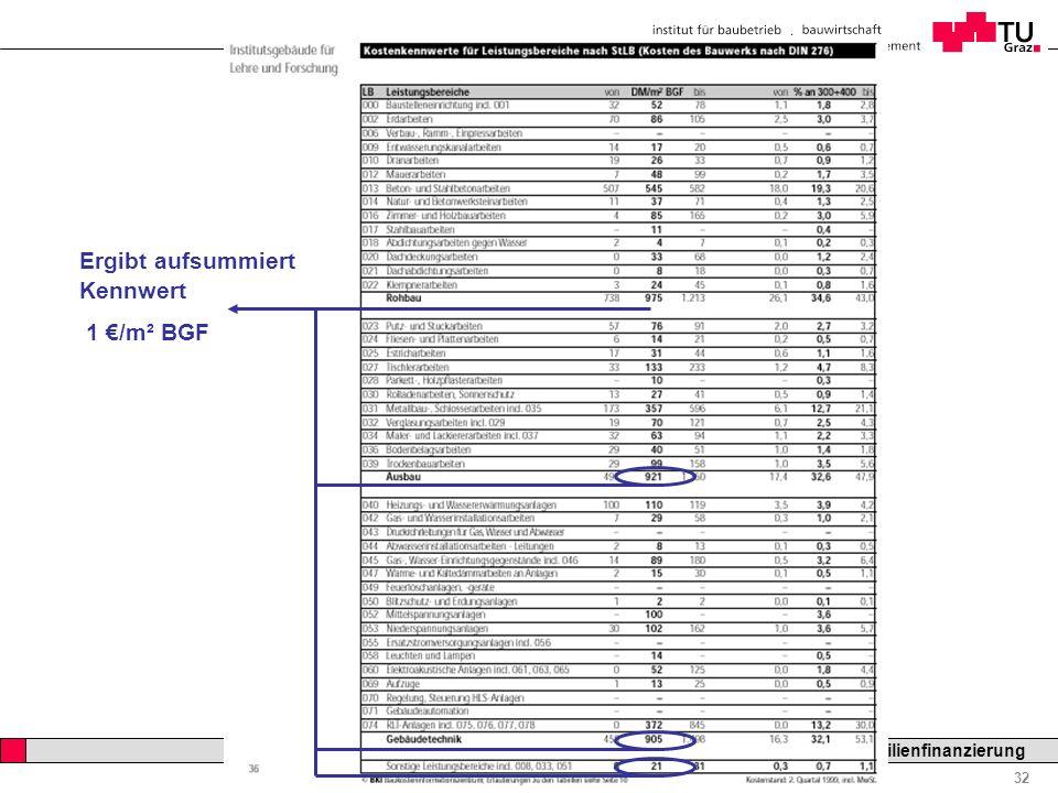 Professor Horst Cerjak, 19.12.2005 32 LV Bau- und Immobilienfinanzierung KOSTENPLANUNG Ergibt aufsummiert Kennwert 1 /m² BGF