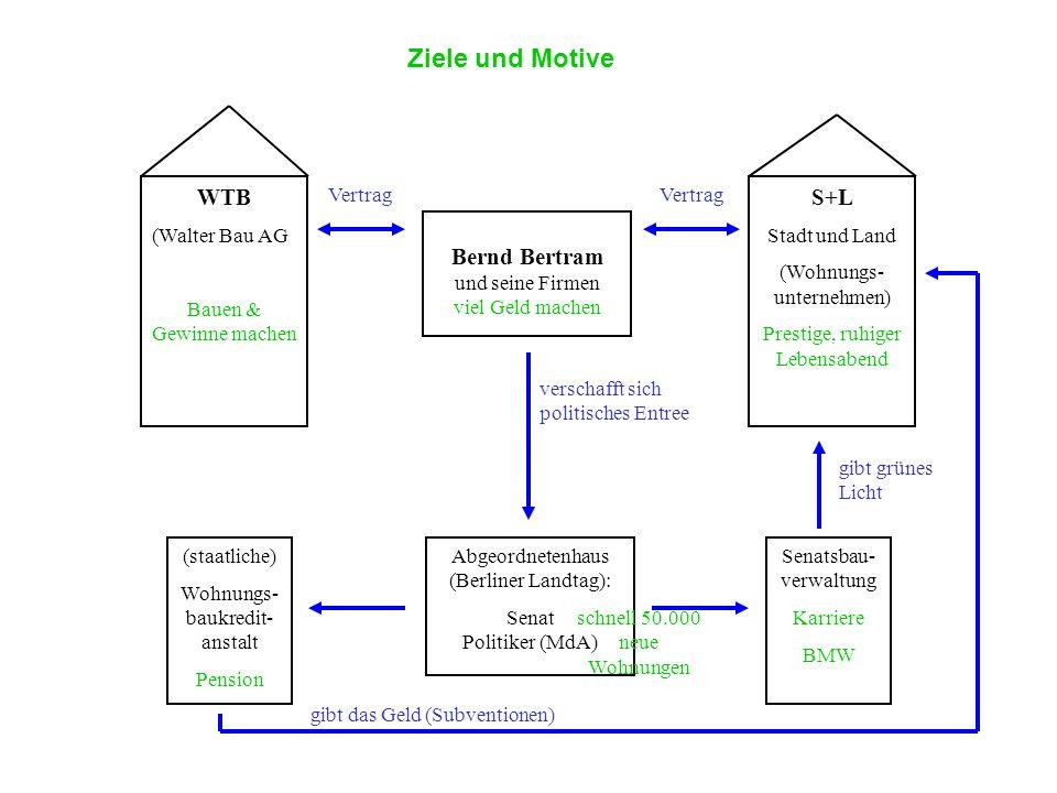 WTB (Walter Bau AG Bauen & Gewinne machen S+L Stadt und Land (Wohnungs- unternehmen) Prestige, ruhiger Lebensabend Bernd Bertram und seine Firmen viel