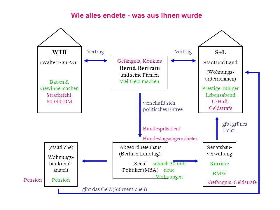 WTB (Walter Bau AG Bauen & Gewinne machen Strafbefehl: 60.000 DM S+L Stadt und Land (Wohnungs- unternehmen) Prestige, ruhiger Lebensabend U-Haft, Geld