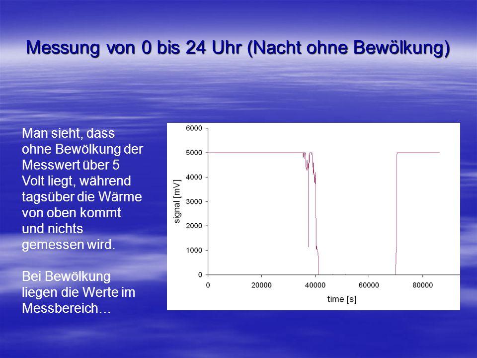 Messung von 0 bis 24 Uhr (Nacht ohne Bewölkung) Man sieht, dass ohne Bewölkung der Messwert über 5 Volt liegt, während tagsüber die Wärme von oben kom