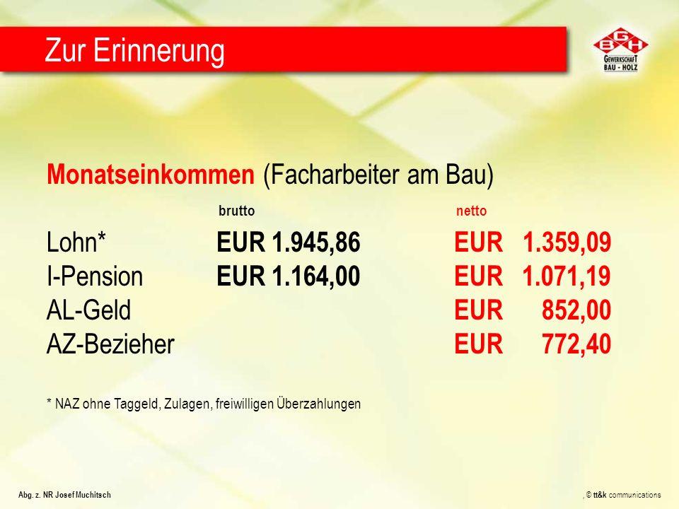 Monatseinkommen (Facharbeiter am Bau) Lohn* EUR 1.945,86EUR 1.359,09 I-Pension EUR 1.164,00 EUR 1.071,19 AL-Geld EUR 852,00 AZ-Bezieher EUR 772,40 * N