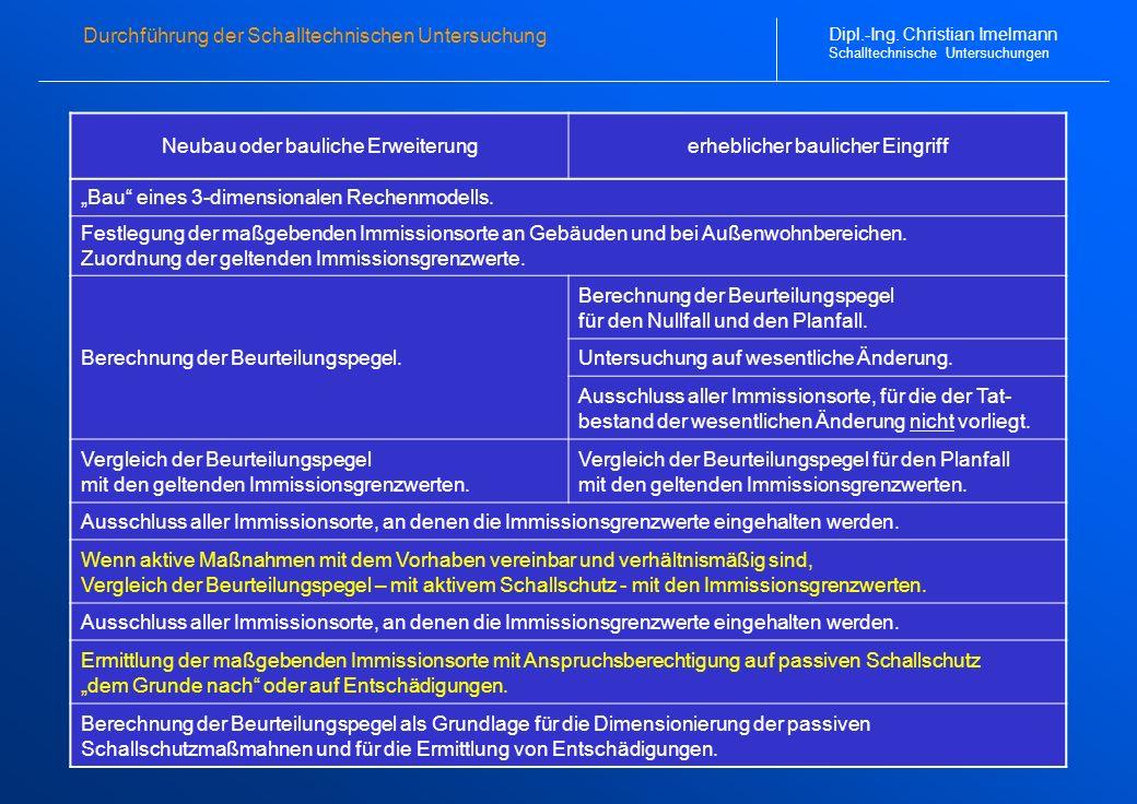 Dipl.-Ing. Christian Imelmann Schalltechnische Untersuchungen Durchführung der Schalltechnischen Untersuchung Neubau oder bauliche Erweiterungerheblic
