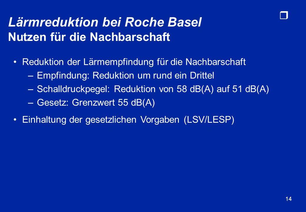 r 14 Lärmreduktion bei Roche Basel Nutzen für die Nachbarschaft Reduktion der Lärmempfindung für die Nachbarschaft –Empfindung: Reduktion um rund ein